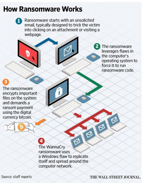 ransomware flowchart_0